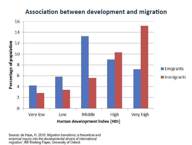 Graph showing the association between development and migration